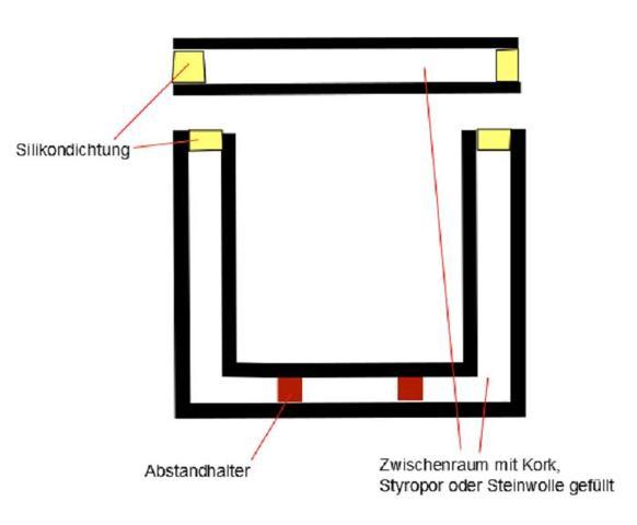 eine thermoskanne bauen physik. Black Bedroom Furniture Sets. Home Design Ideas
