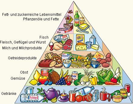 nur mittags essen abnehmen