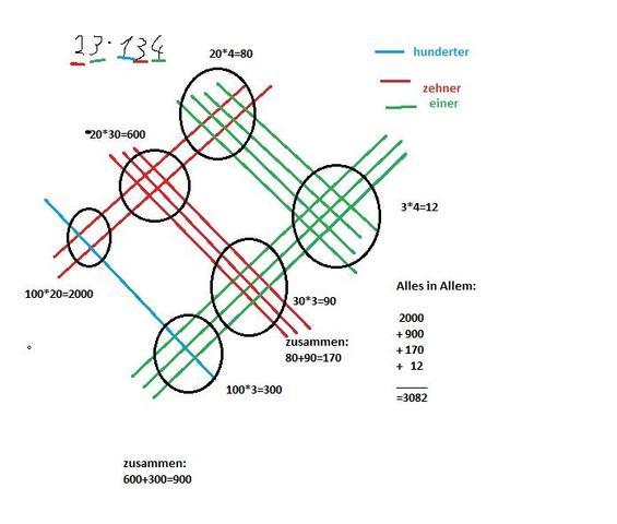 chinesisch - (Mathe, Logik)