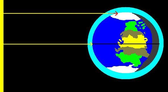 Wenn ein Objekt nahe am Horizont steht, muss es mehr Luftschichten durchqueren - (Astronomie, Weltall, Sterne)