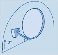 Elevation, der Winkel zwischen Erde und Satellit - (SAT-Anlage)