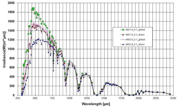 Sonnenspektrum - (Physik, Licht, Astrophysik)