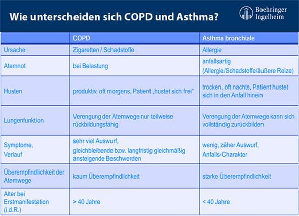 asthma vs. copd - (Asthma, COPD)