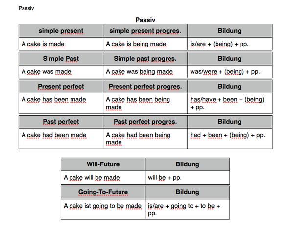 Bildung Passiv Englisch