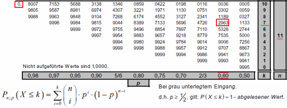 suche anleitung zur nutzung der binomial tabellen mathematik stochastik binomialverteilung. Black Bedroom Furniture Sets. Home Design Ideas