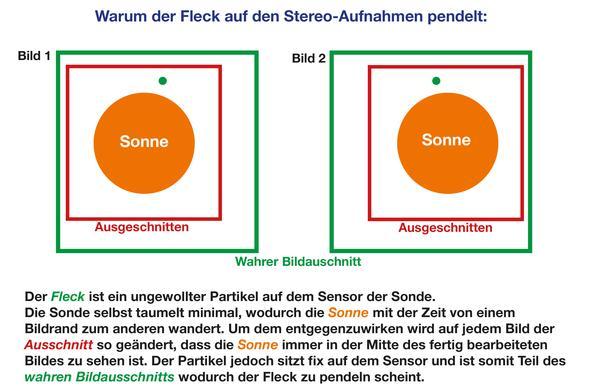 Stereos pendelnder Fleck - (Sonne, Astronomie, Sterne)