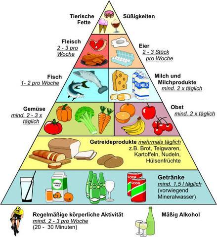 Ernährungspyramide - (Gesundheit, Ernährung, Übersäuerung)