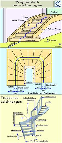 Treppe - (Holz, Treppe, Laute Geräusche)