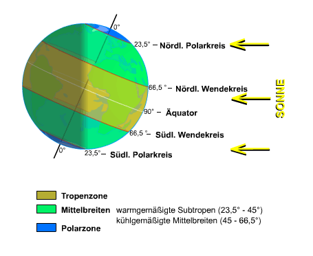 solare oder Beleuchtungsklimazonen - (Schule, Natur, Geografie)