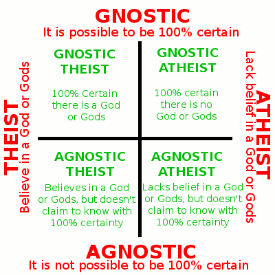 Agnostischer christ aus einem atheisten