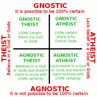 """Gnostiker vs. Agnostiker"" und ""Theist vs. Atheist"" - (Religion, Philosophie, Kirche)"