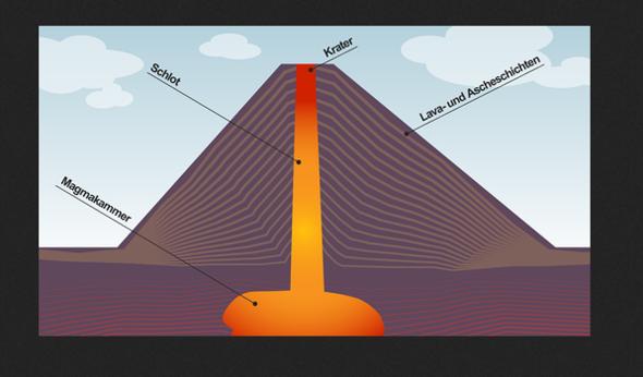 unterschied schild und stratovulkan freizeit erdkunde vulkan. Black Bedroom Furniture Sets. Home Design Ideas