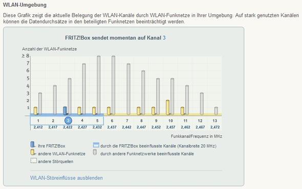 Fritz Box Kanäle - (Fritz Box, Empfang)