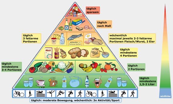 ernährungsplan fitness mann abnehmen