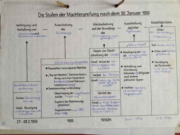 Machtergreifung Hitler - (Geschichte, Abitur)