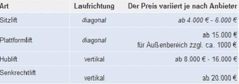 kaeuferportal-preise - (Gesundheit, Behinderung, treppenlift)