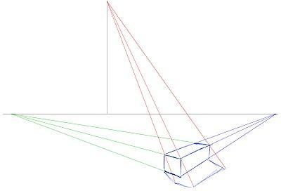 Perpektivisch gezeichneter Schatten - (Mathematik, Kunst, Prüfung)