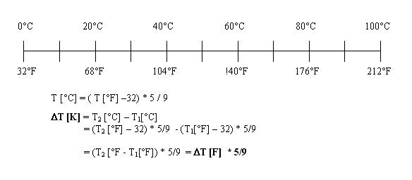 Fahrenheit-Celsius - (Mathe, Mathematik, rechnen)