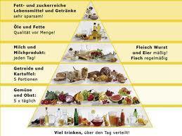 Essenpyramide - (Training, Bauch, fett)