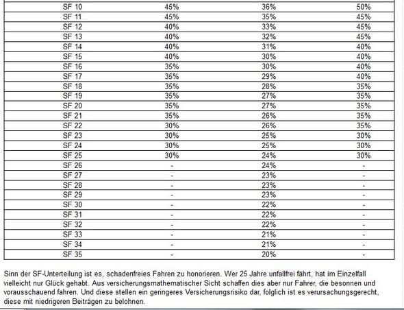 Beitragssätze - (Auto, Versicherung, Prozent)
