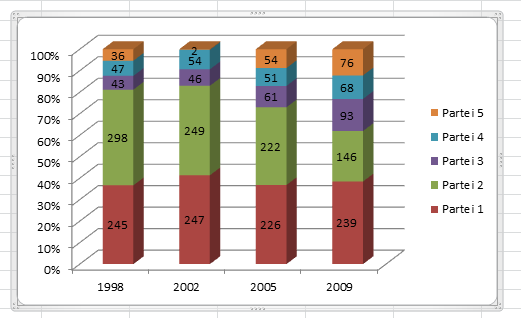 Diagramm - (Computer, Excel, Tabelle)