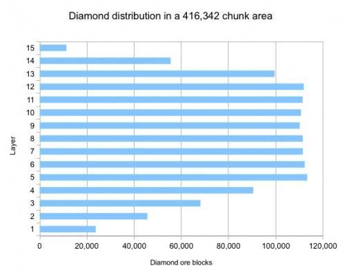 Diamant Layers! - (Minecraft, Höhe, diamanten)