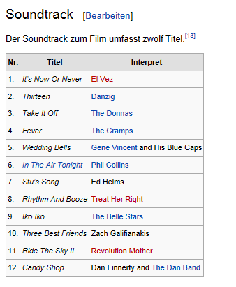 Soundtrack Wikipedia - (Musik, Film)