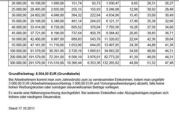 Grenzsteuersatz - (Steuern, Arbeitsrecht, Lohn)