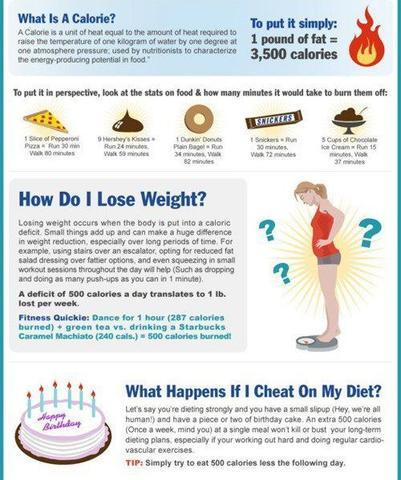 How do I lose weight? - (abnehmen, Kalorien)