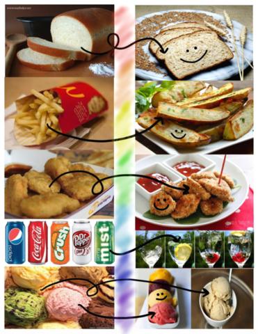 Wie man essen sollte und wie nicht! - (abnehmen, Kalorien)