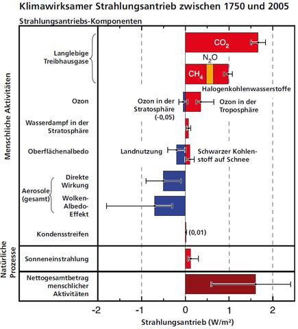 verschiedene Klimaantriebe; Methan, u.a. aus Landwirtschaft = CH4 - (Umwelt, Klima)