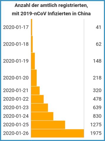 epidemie chine coronavirus 2019