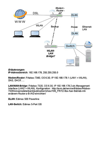 Netzstruktur - (WLAN, LAN, Bridge)