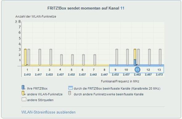 Kanal - (Internet, Telekom, Fritz Box)