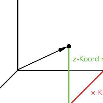 Hier die Achsenbeschriftung des Koordinatensystems - (Mathematik, Vektoren, Winkel)