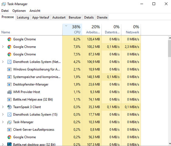 usage - (cpu, google-chrome)