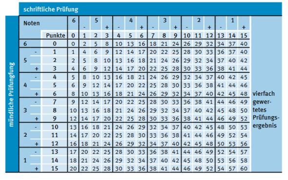 Abiturbenotungstabelleninterpretation abitur noten for Tabelle punkte noten