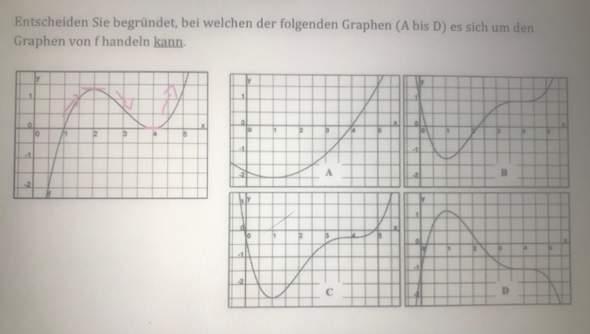 Ableiten Graphen bestimmen?