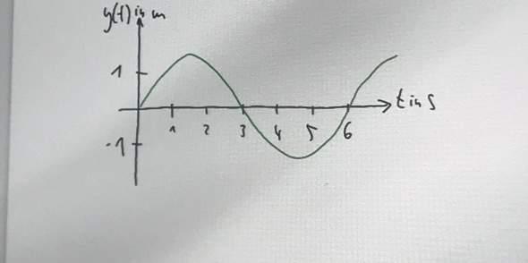 Ablesen DiagrammFunktion ( Physik)?