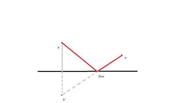 achsenspieglung - (Mathematik, Achsenspieglung)