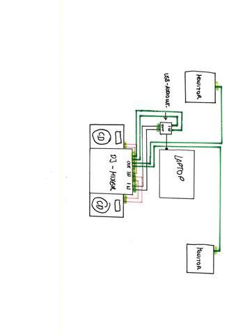 Anschluss DJ set - (Musik, Audio, DJ)