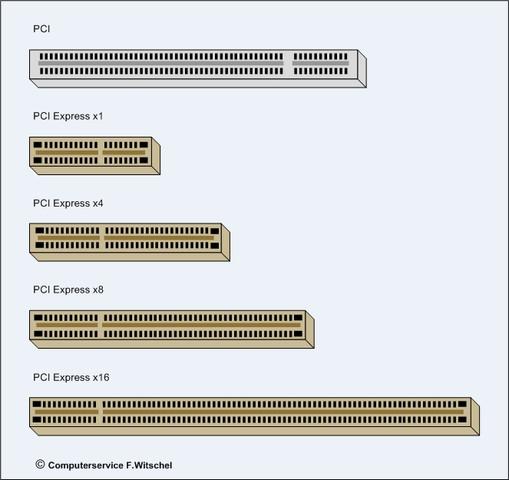 PCI-Steckplätze - (Computer, Hardware, Mainboard)