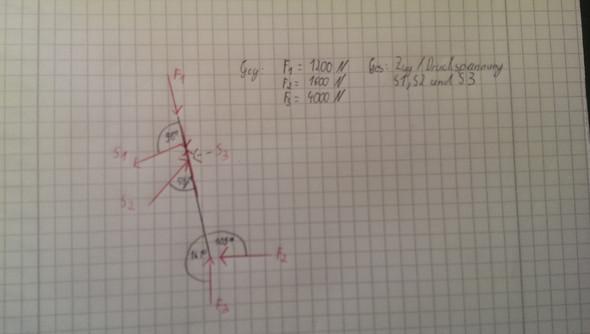Kräfte am Stab - (Technik, Mathe, Maschinenbau)