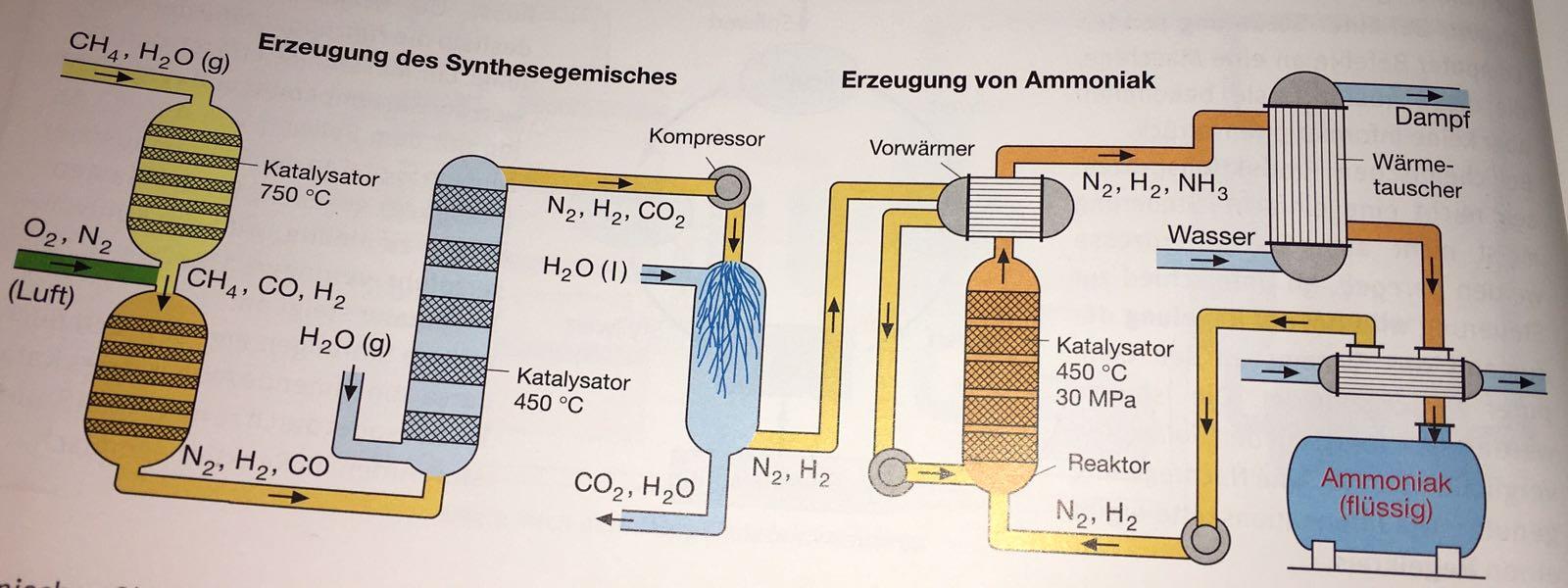 ammoniak synthese verst ndlich erkl rt chemie. Black Bedroom Furniture Sets. Home Design Ideas