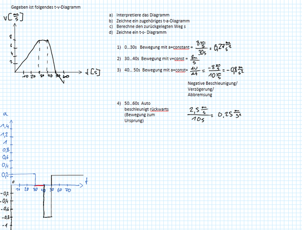 An die Physikprofis, Bewegungsdiagramme! (Mathe, Physik, Diagramm)