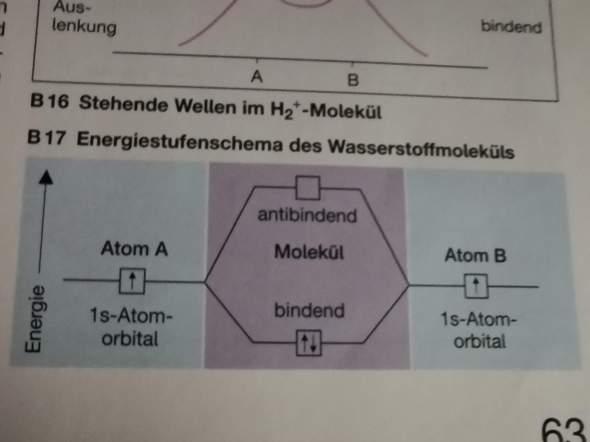 Antibindendes Molekülorbital?