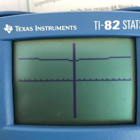 Graph ohne Asymptoten (window jeweils von -10 bis 10) - (Schule, Technik, Mathe)