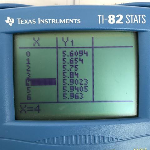Tabelle bei x=4 (eigentlich nicht definiert) - (Schule, Technik, Mathe)