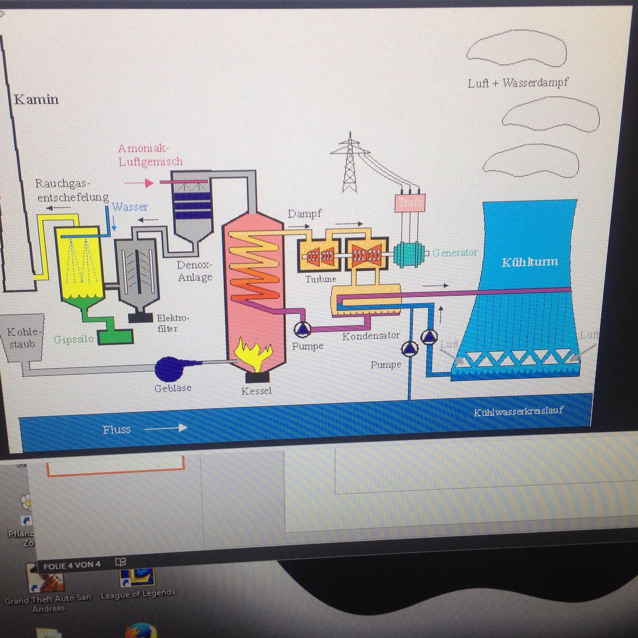 Aufbau eines wärmekraftwerkes? (Schule, Physik, Hause)