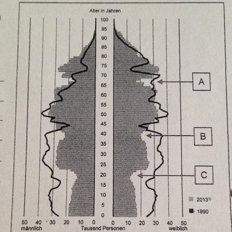 das ist die Bevölkerungspyramide - (Schule, Geschichte, Deutschland)